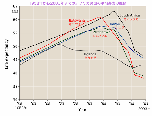 Life_expectancy_in_some_Southern_African_countries_1958_to_2003.png